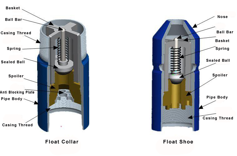 float collar & float shoe